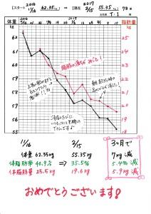 201702伊藤高子さま週間グラフ