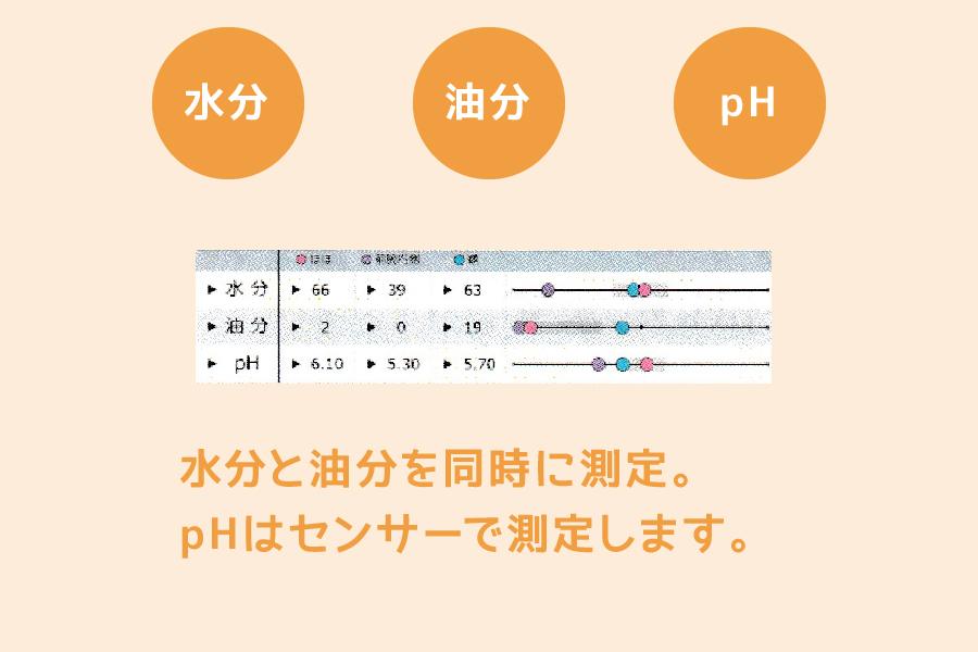 水分、油分、pH